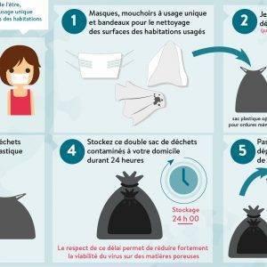 Coronavirus : consignes de tri des déchets